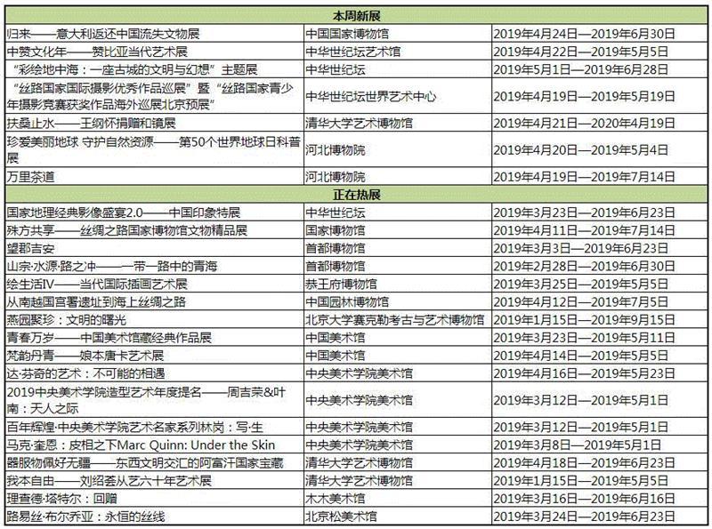 【京津冀】4月份有什么好看的展览?(第4期),京津冀,文物,丝路,文明,意大利,博物馆,青海,赞比亚,沿线,丝绸之路