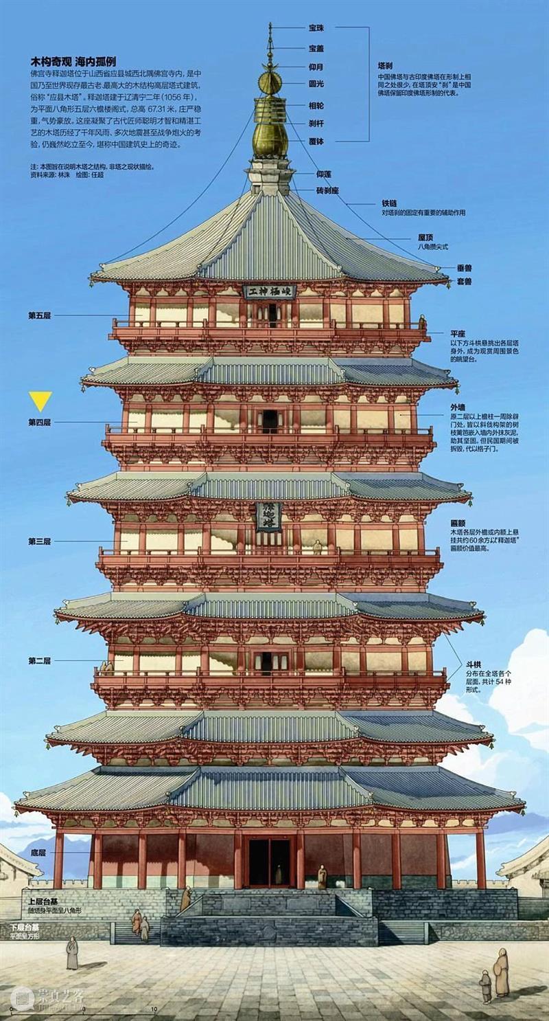 """古建里的中国:""""塔""""影东来 中国 古建 东来 印度 桑奇大塔 佛教 建筑物 舶来品 建筑 形式 崇真艺客"""