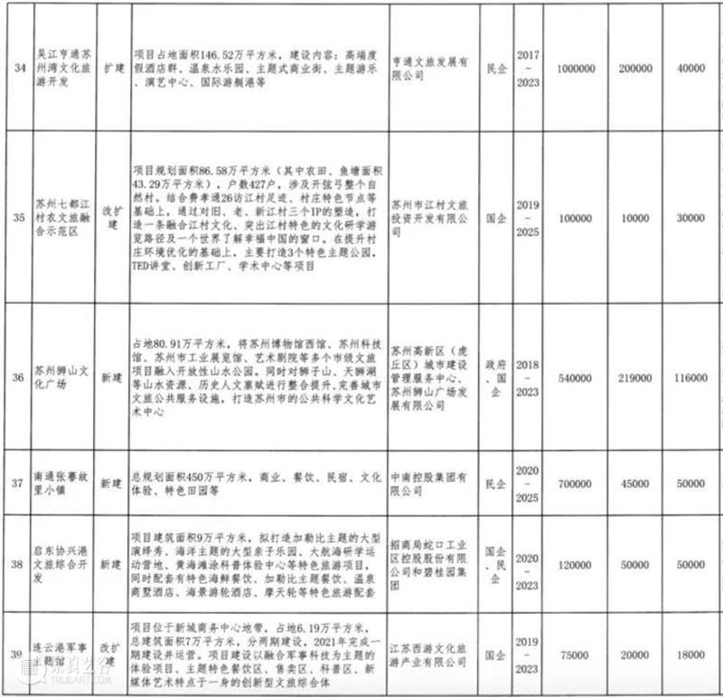 江苏公布70个重点文旅项目,计划总投资2858亿(附:清单) 重点 文旅 项目 计划 投资 江苏 清单 本文 微信公众号 道略文旅 崇真艺客