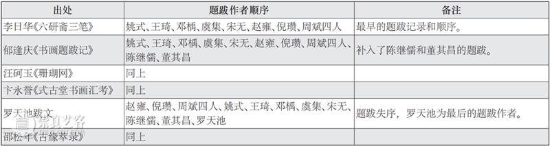 故宫院刊 | 宫力:两件《幼舆丘壑图》著录及流传考辨  宫力 崇真艺客
