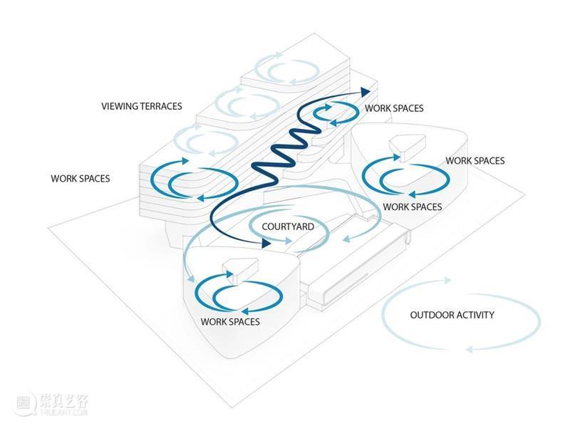 UNStudio 赢'JetBrains软件办公园区',空间溢出 UNStudio 软件 园区 空间 JetBrains ZOA Studio 国际 公司 JetBrains圣彼得堡公司 崇真艺客