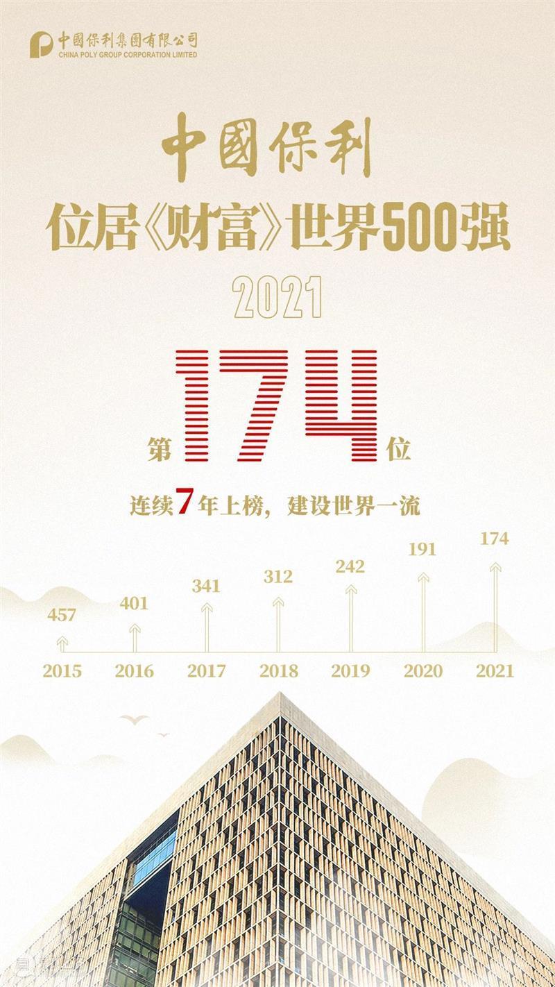【重磅】保利集团位居《财富》世界500强第174位 财富 世界500强 保利集团 重磅 GROUP—2021 北京时间 榜单 POLY 单位 新高 崇真艺客