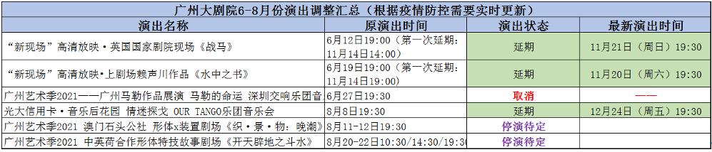 重要公告丨关于广州大剧院近期部分演出活动调整的公告 广州大剧院 近期 部分 活动 公告 观众 新冠 肺炎 疫情 形势 崇真艺客