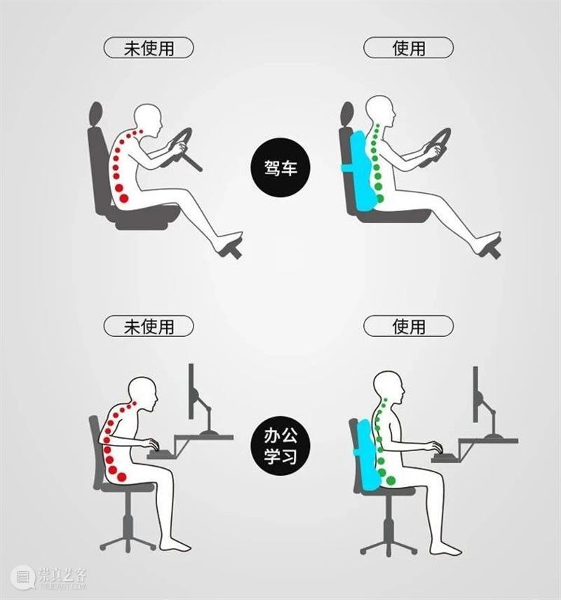 坐 8 小时都不累!全方位环抱你的腰靠,哪里空顶哪里 全方位 办公室 家里 大腿 臀部 腰椎病 腰肌劳损 问题 图片 网络 崇真艺客