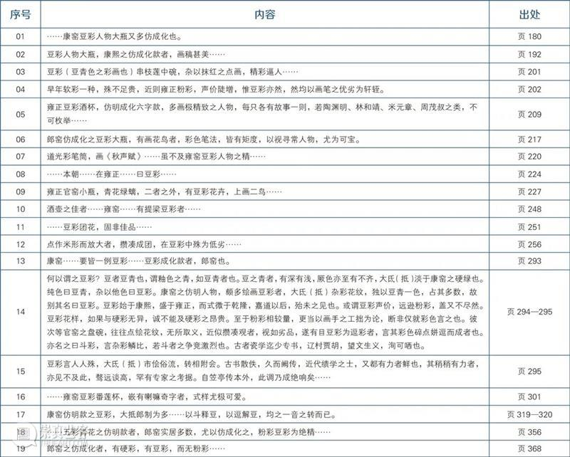 """圣佳艺文志丨""""斗彩""""名称新探——始自《清宫瓷器档案全集》的考察  赵磊 崇真艺客"""